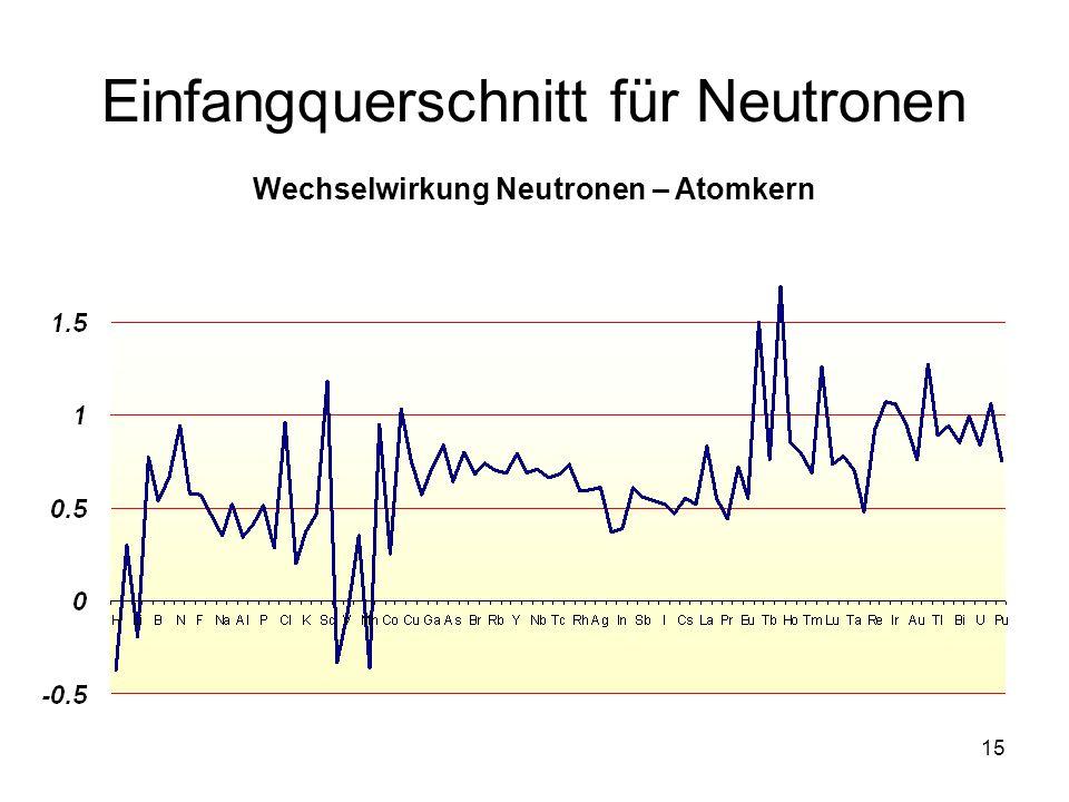 Einfangquerschnitt für Neutronen