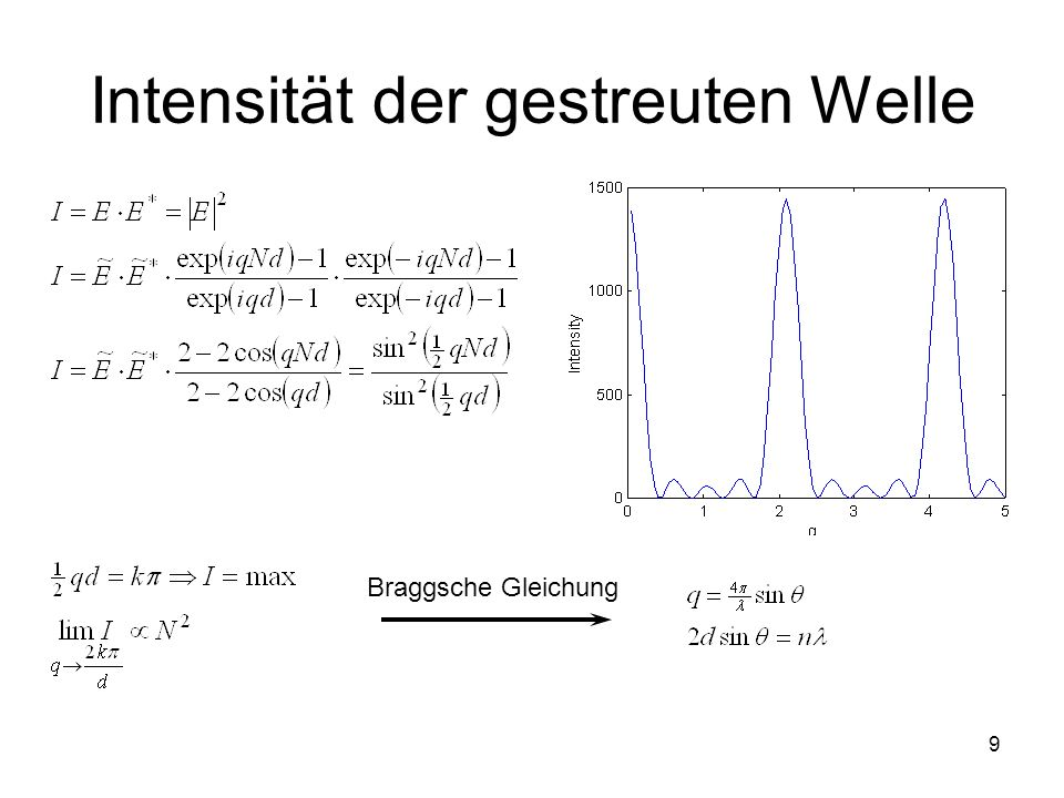 Intensität der gestreuten Welle