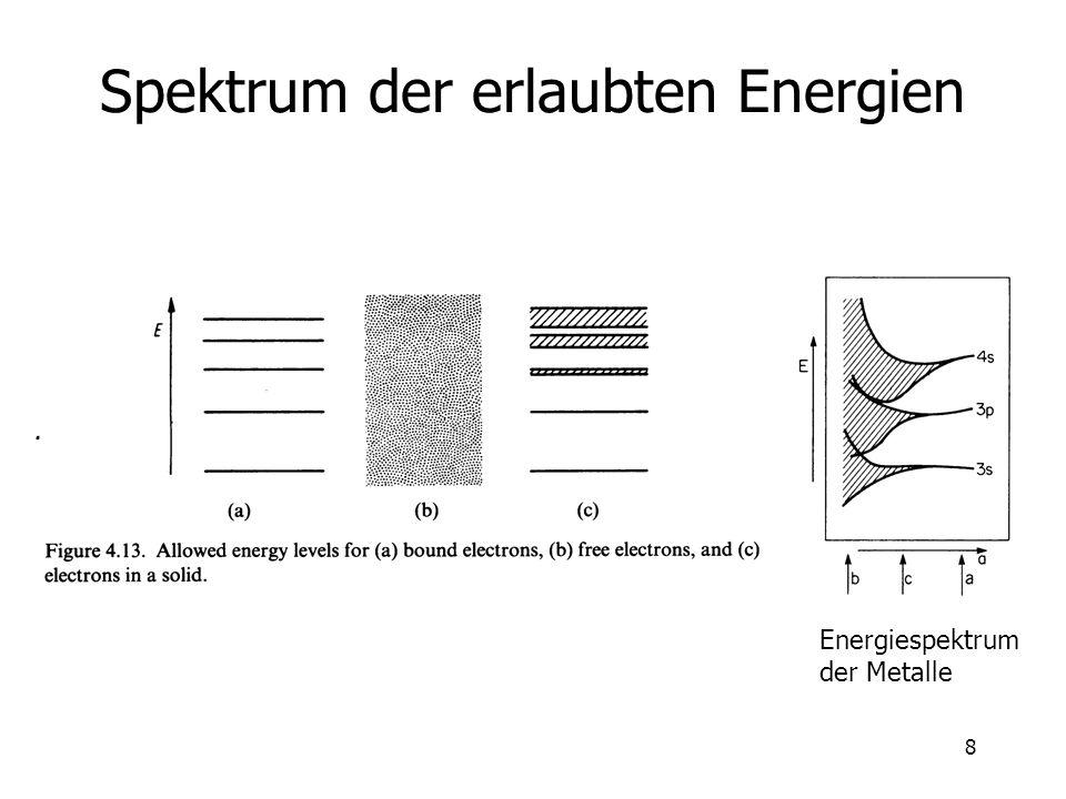 Spektrum der erlaubten Energien