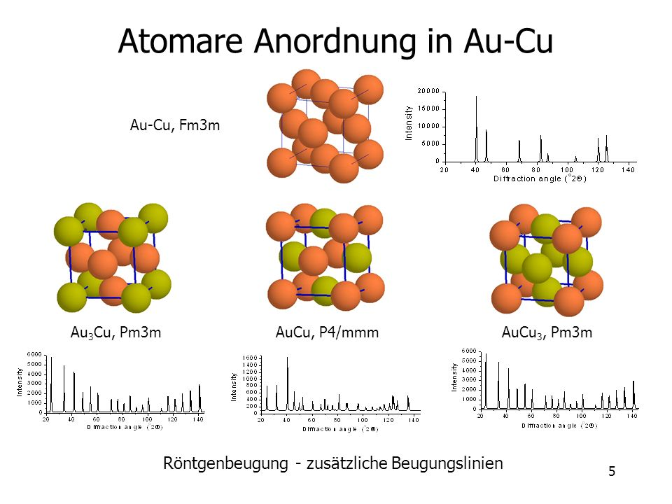 Atomare Anordnung in Au-Cu