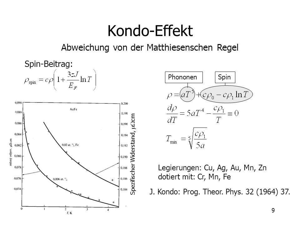 Kondo-Effekt Abweichung von der Matthiesenschen Regel Spin-Beitrag: