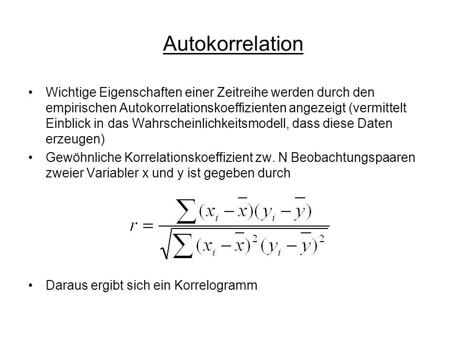 Autokorrelation