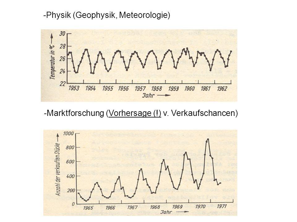 -Physik (Geophysik, Meteorologie)