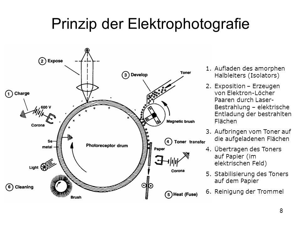 Prinzip der Elektrophotografie