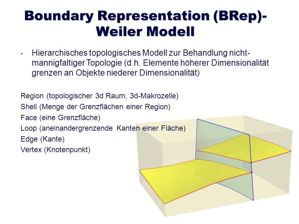 Boundary Representation (BRep)- Weiler Modell