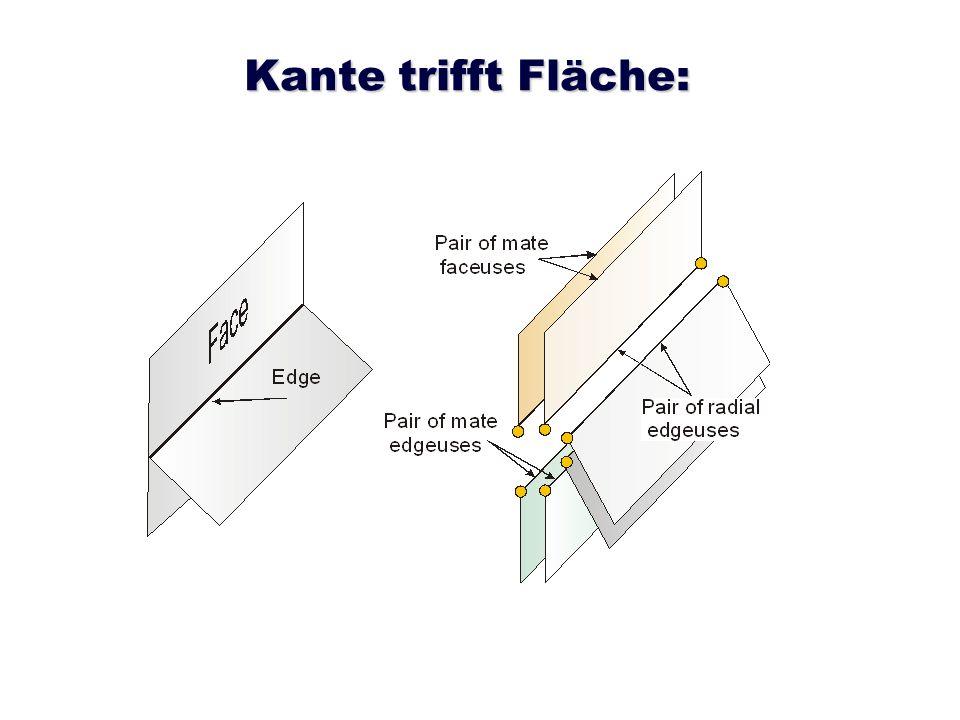 Kante trifft Fläche: