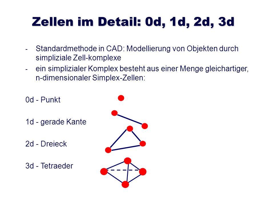 Zellen im Detail: 0d, 1d, 2d, 3d Standardmethode in CAD: Modellierung von Objekten durch simpliziale Zell-komplexe.