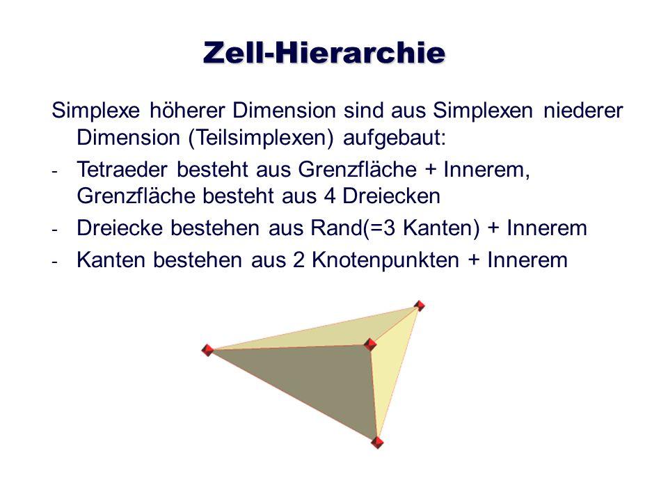 Zell-Hierarchie Simplexe höherer Dimension sind aus Simplexen niederer Dimension (Teilsimplexen) aufgebaut: