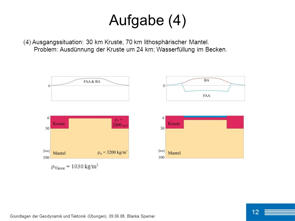 Aufgabe (4) (4) Ausgangssituation: 30 km Kruste, 70 km lithosphärischer Mantel. Problem: Ausdünnung der Kruste um 24 km; Wasserfüllung im Becken.