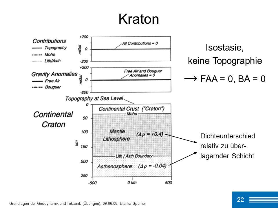 Kraton → FAA = 0, BA = 0 Isostasie, keine Topographie
