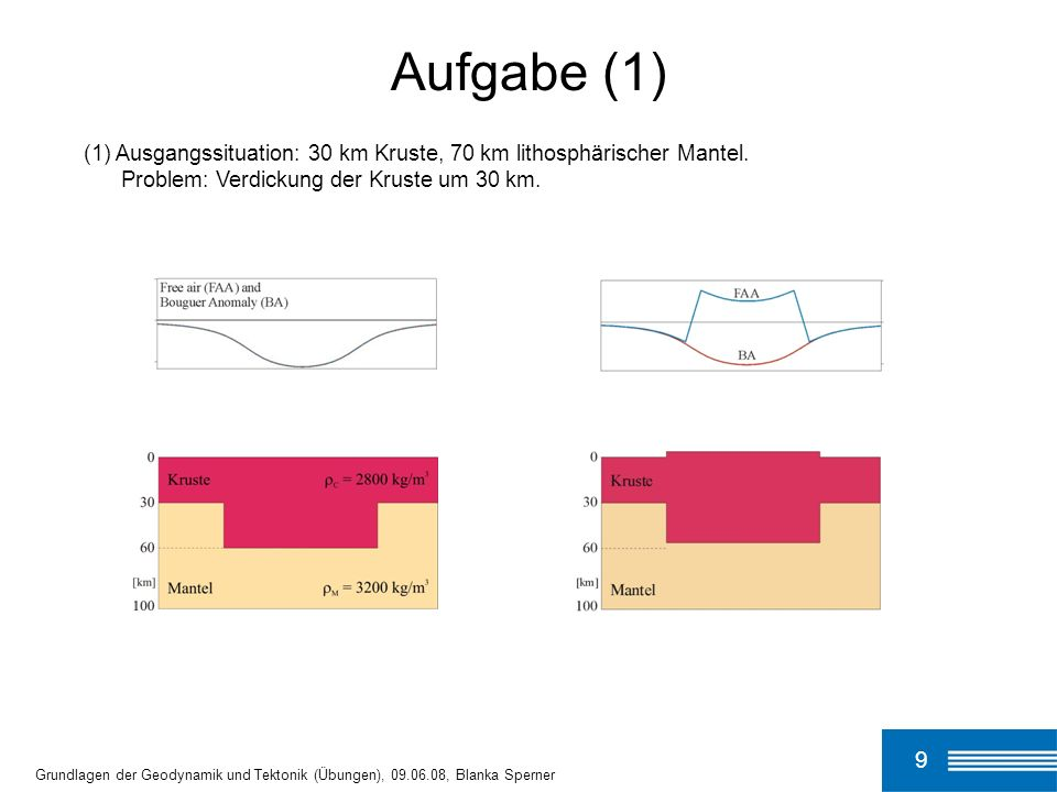 Aufgabe (1)(1) Ausgangssituation: 30 km Kruste, 70 km lithosphärischer Mantel. Problem: Verdickung der Kruste um 30 km.