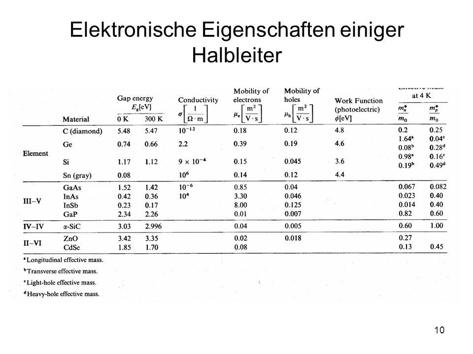 Elektronische Eigenschaften einiger Halbleiter