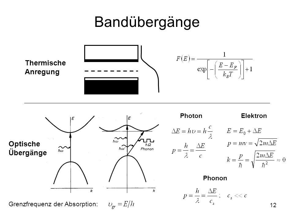 Bandübergänge Thermische Anregung Optische Übergänge Photon Elektron