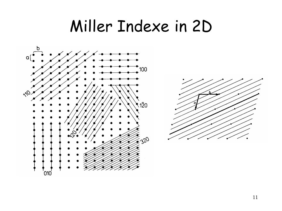 Miller Indexe in 2D