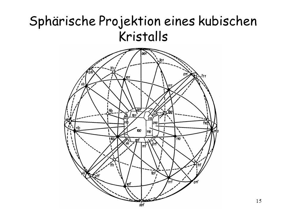 Sphärische Projektion eines kubischen Kristalls