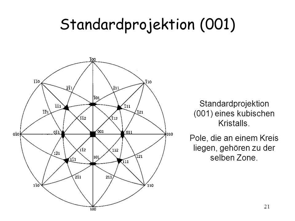 Standardprojektion (001)