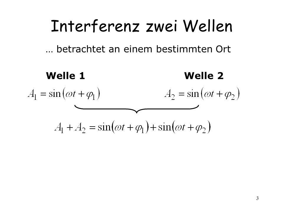 Interferenz zwei Wellen
