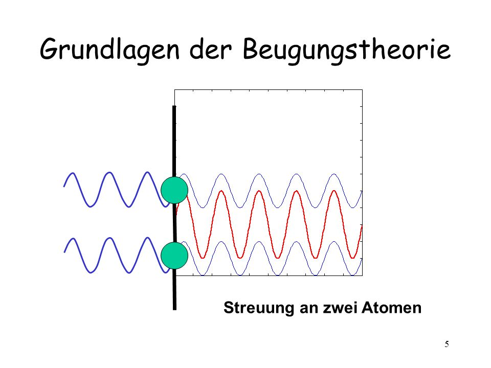 Grundlagen der Beugungstheorie