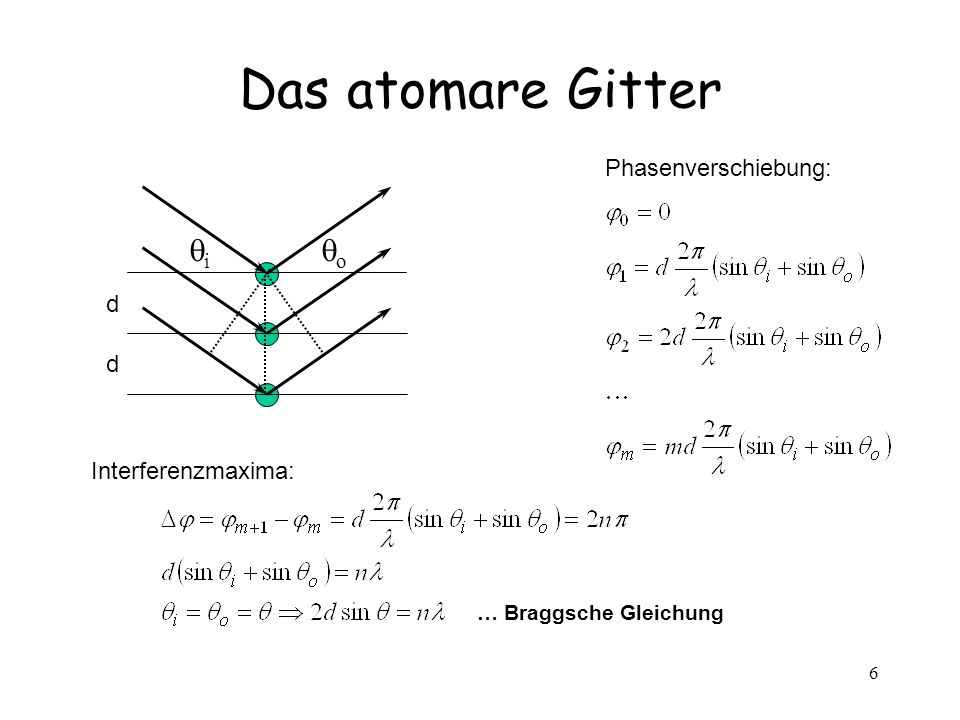 Das atomare Gitter qi qo Phasenverschiebung: d Interferenzmaxima: