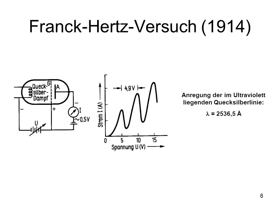Franck-Hertz-Versuch (1914)
