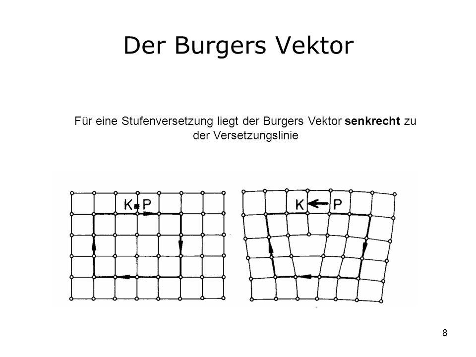 Der Burgers Vektor Für eine Stufenversetzung liegt der Burgers Vektor senkrecht zu der Versetzungslinie.
