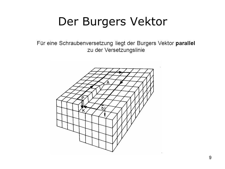 Der Burgers Vektor Für eine Schraubenversetzung liegt der Burgers Vektor parallel zu der Versetzungslinie.