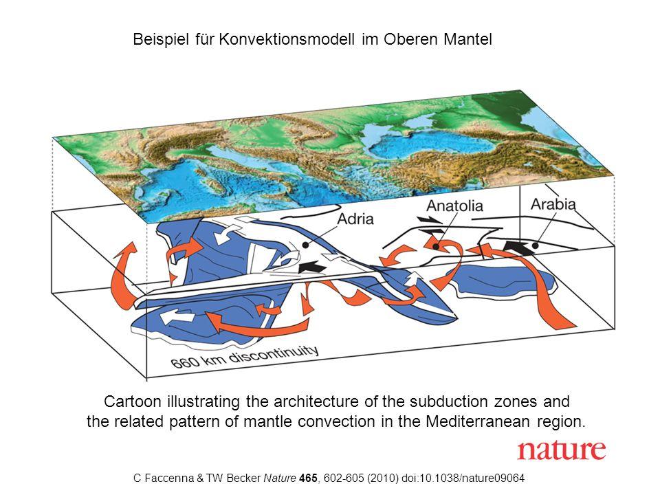 Beispiel für Konvektionsmodell im Oberen Mantel