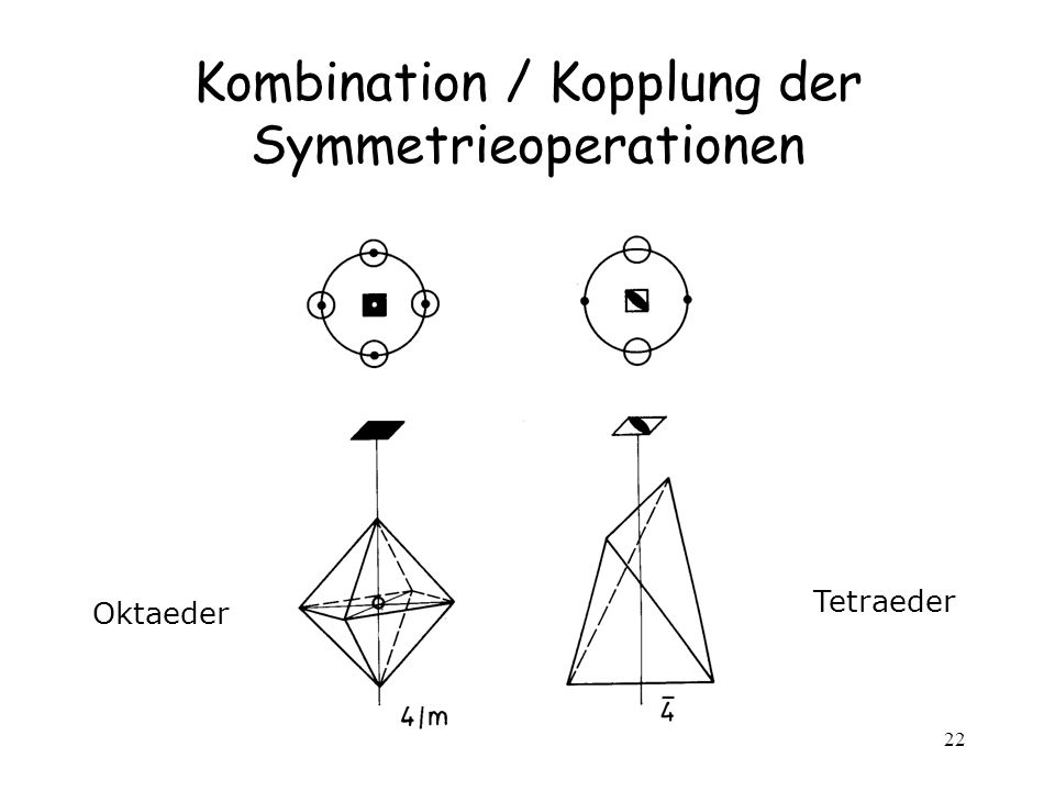 Kombination / Kopplung der Symmetrieoperationen