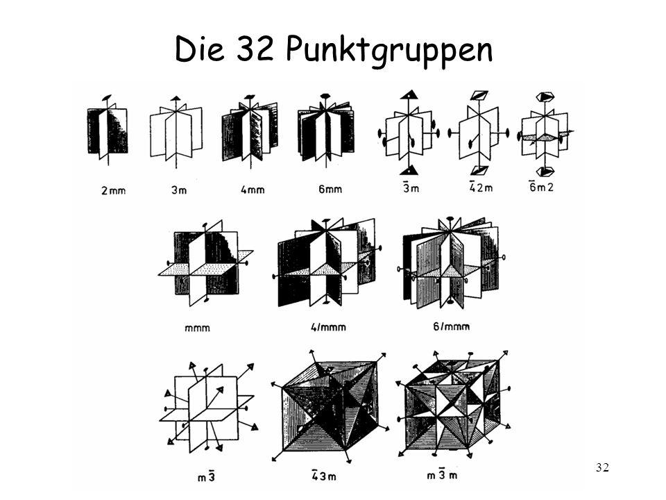 Die 32 Punktgruppen