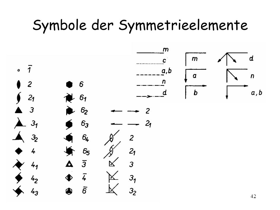Symbole der Symmetrieelemente