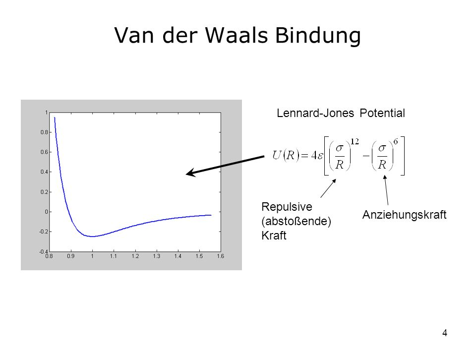 Van der Waals Bindung Lennard-Jones Potential
