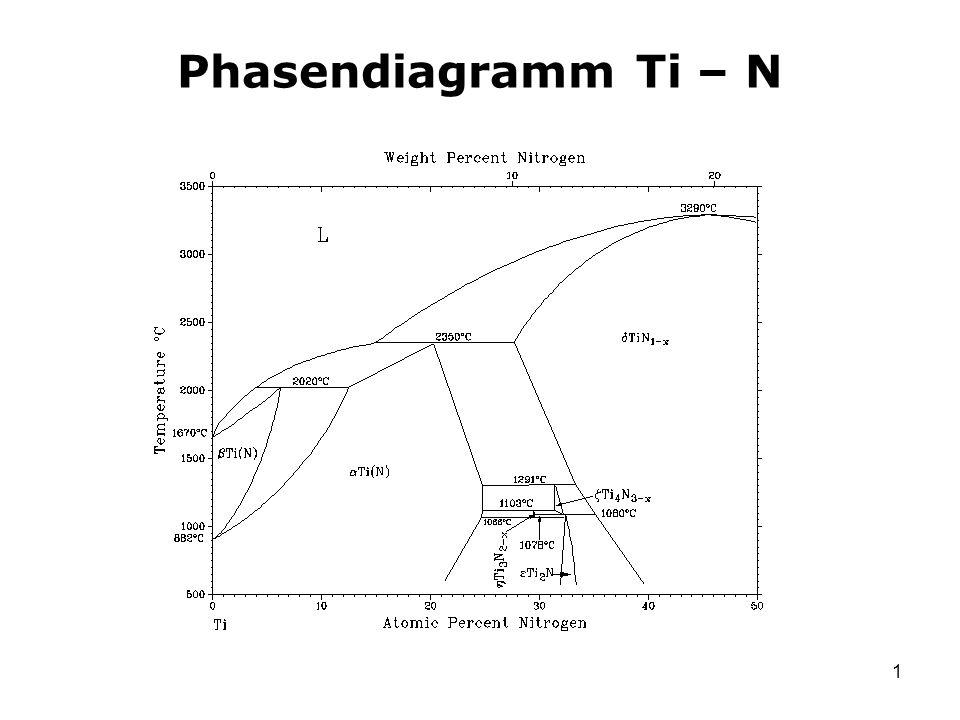 Phasendiagramm Ti – N