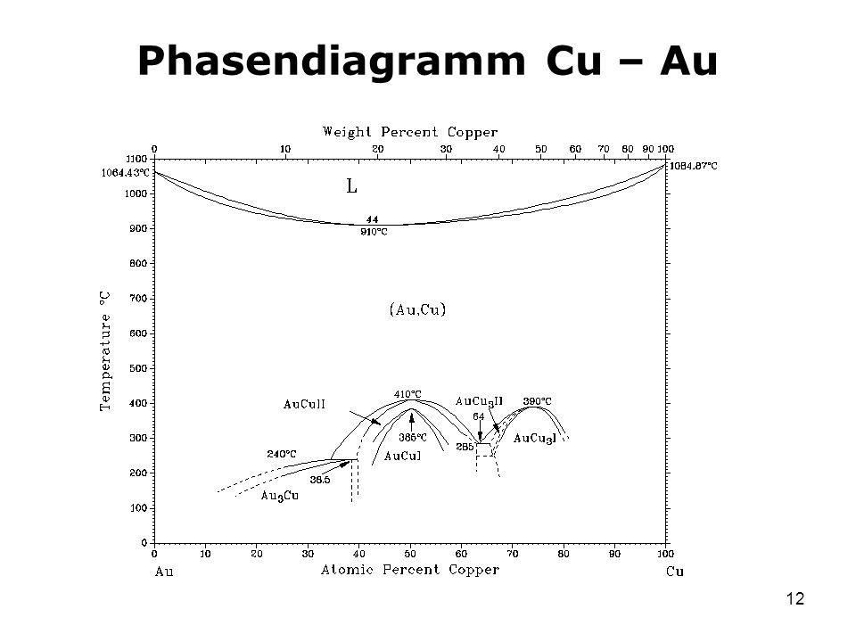 Phasendiagramm Cu – Au