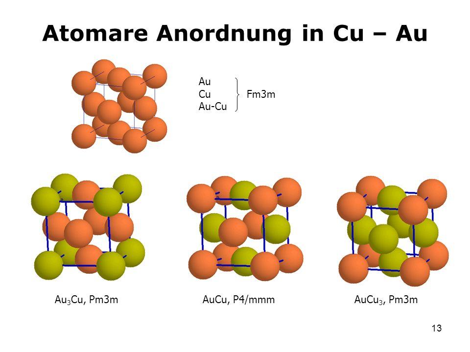 Atomare Anordnung in Cu – Au