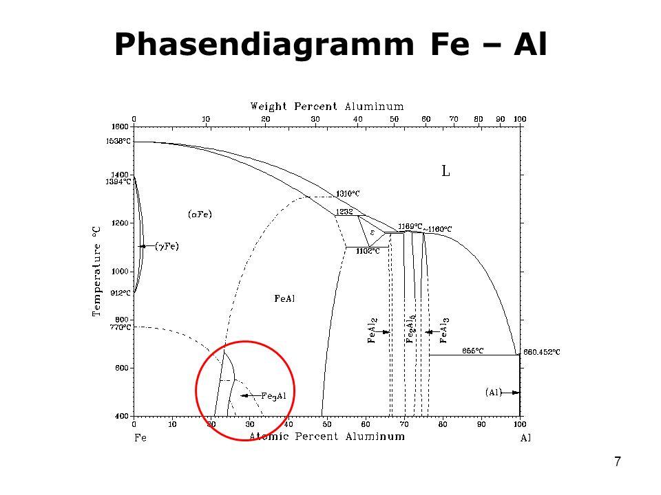 Phasendiagramm Fe – Al