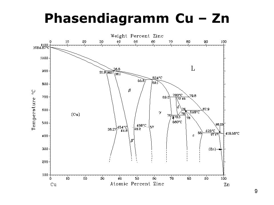 Phasendiagramm Cu – Zn
