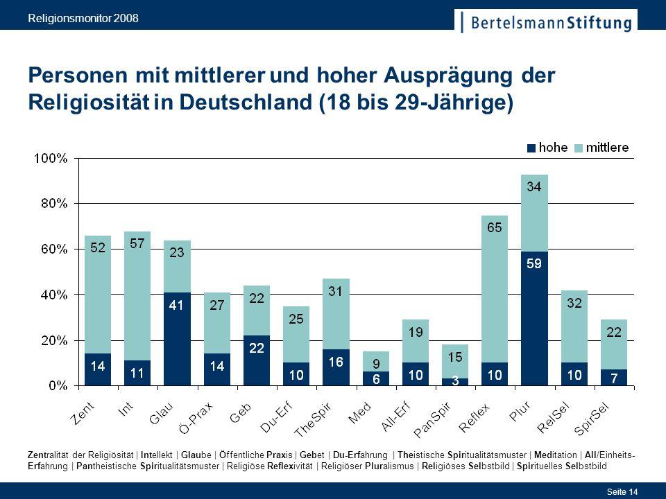 Religionsmonitor 2008 Personen mit mittlerer und hoher Ausprägung der Religiosität in Deutschland (18 bis 29-Jährige)