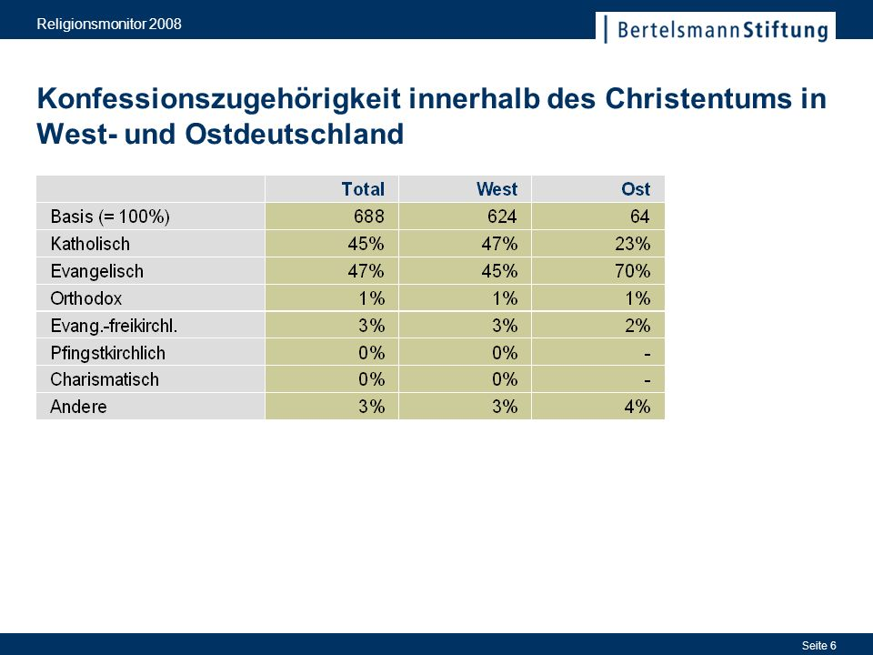 Religionsmonitor 2008 Konfessionszugehörigkeit innerhalb des Christentums in West- und Ostdeutschland.