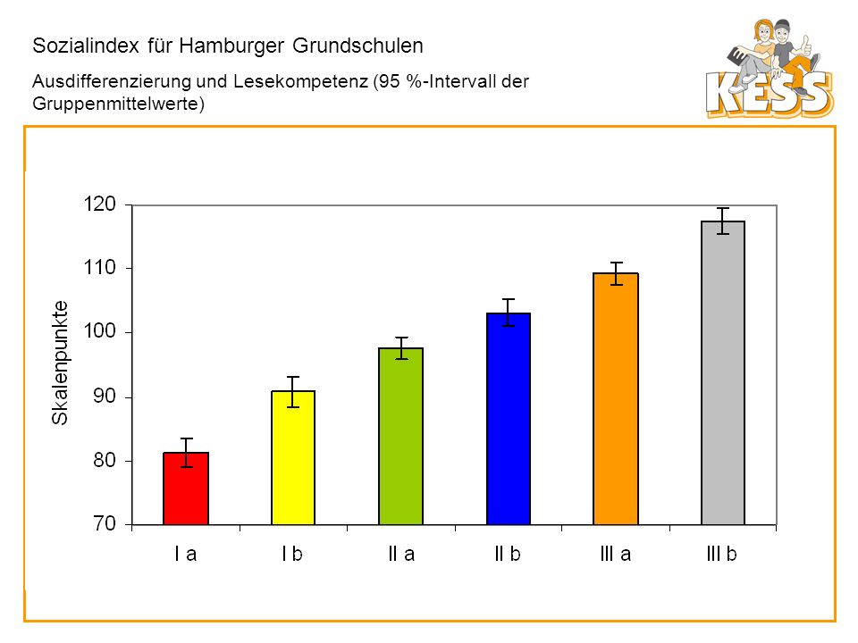 Sozialindex für Hamburger Grundschulen