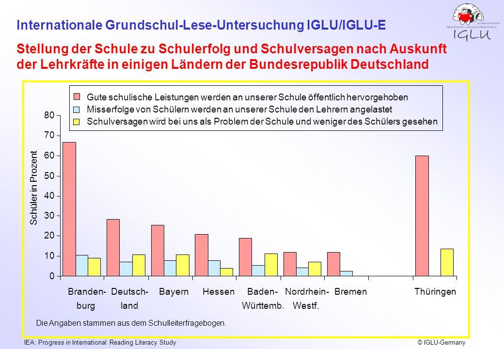 Stellung der Schule zu Schulerfolg und Schulversagen nach Auskunft der Lehrkräfte in einigen Ländern der Bundesrepublik Deutschland
