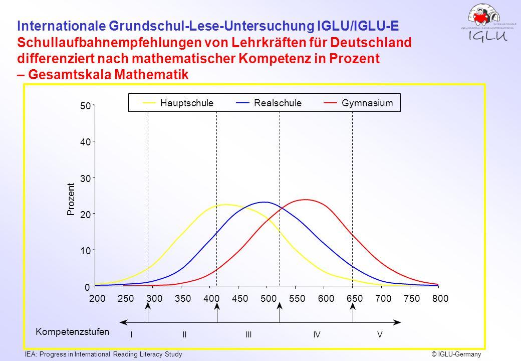 Schullaufbahnempfehlungen von Lehrkräften für Deutschland differenziert nach mathematischer Kompetenz in Prozent – Gesamtskala Mathematik
