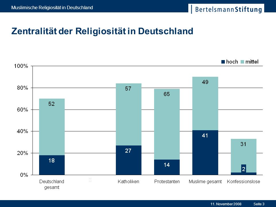 Zentralität der Religiosität in Deutschland