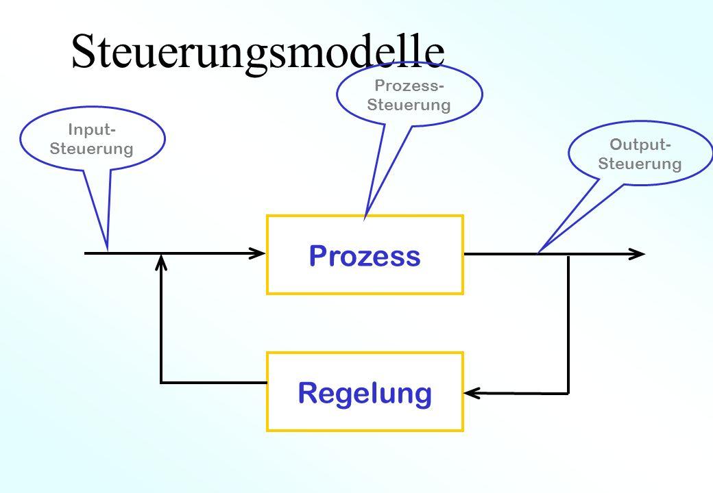 Steuerungsmodelle Prozess Regelung Prozess- Steuerung Input- Steuerung