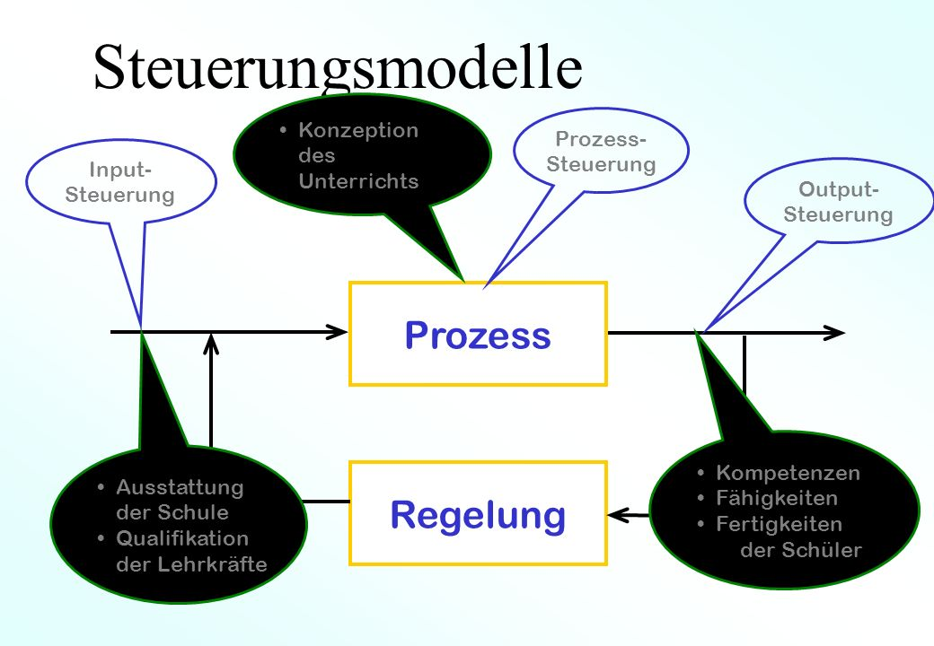 Steuerungsmodelle Prozess Regelung Konzeption des Unterrichts Prozess-