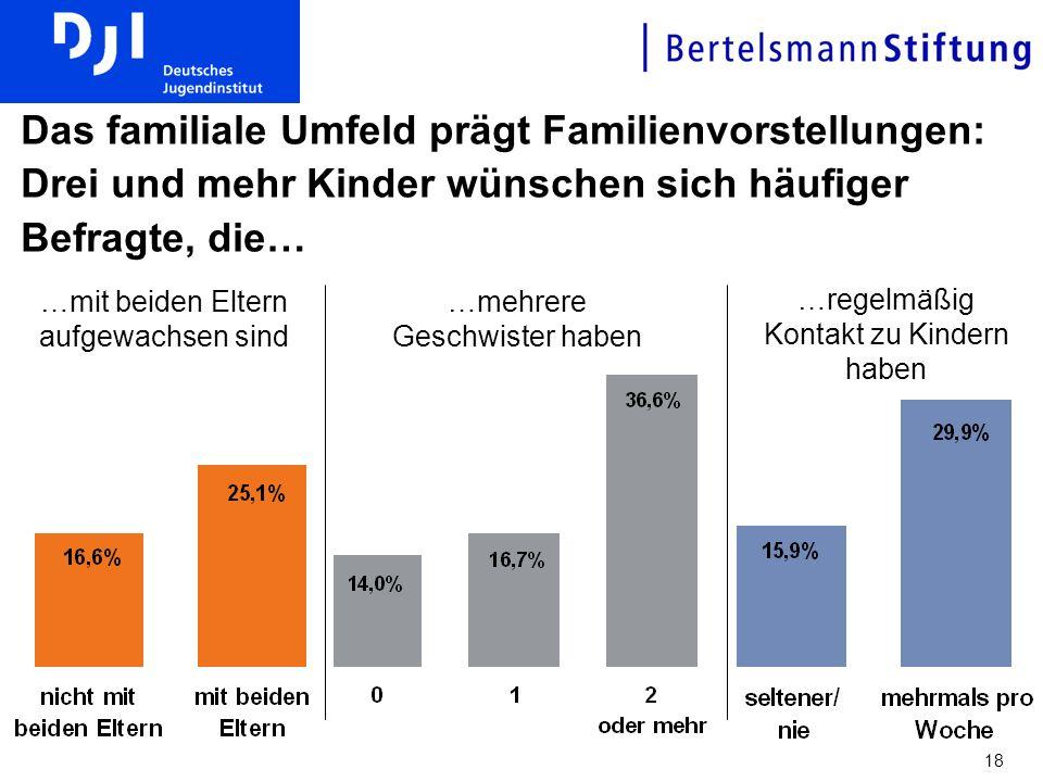 Das familiale Umfeld prägt Familienvorstellungen: Drei und mehr Kinder wünschen sich häufiger Befragte, die…