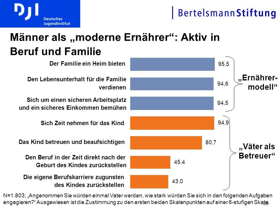 """Männer als """"moderne Ernährer : Aktiv in Beruf und Familie"""