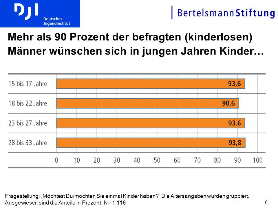 Mehr als 90 Prozent der befragten (kinderlosen) Männer wünschen sich in jungen Jahren Kinder…