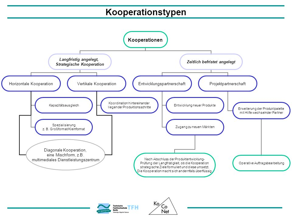 Kooperationstypen