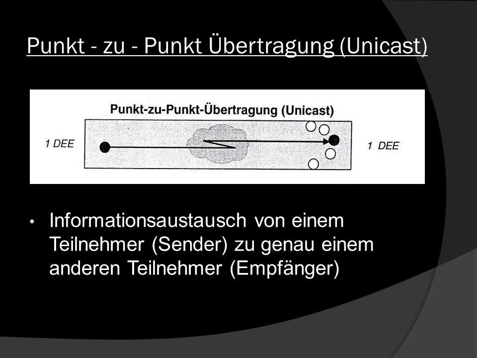 Punkt - zu - Punkt Übertragung (Unicast)
