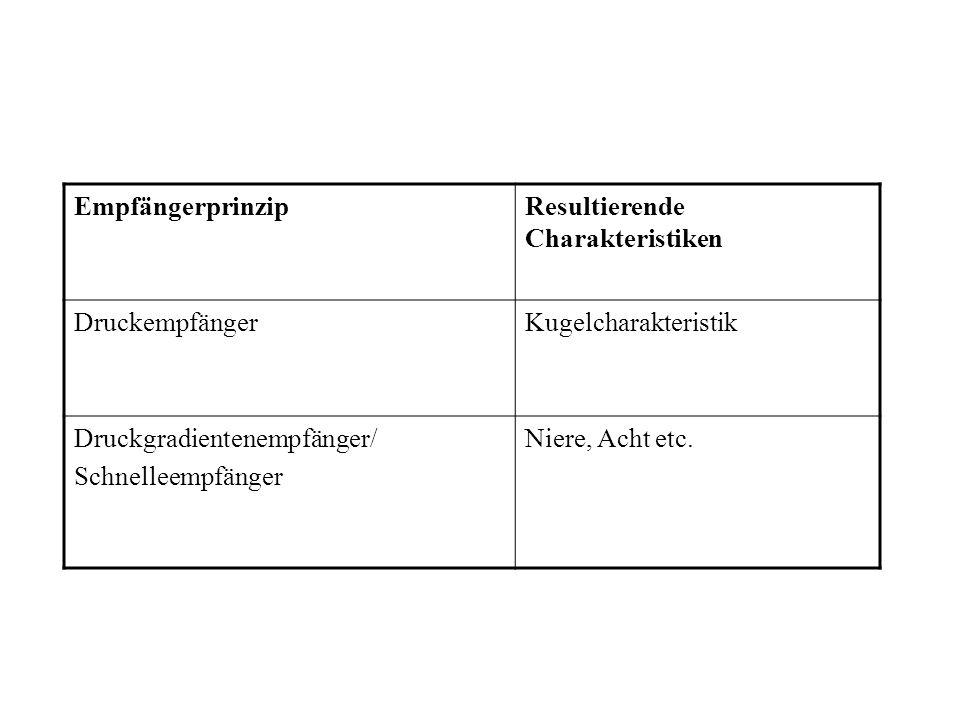 EmpfängerprinzipResultierende Charakteristiken. Druckempfänger. Kugelcharakteristik. Druckgradientenempfänger/